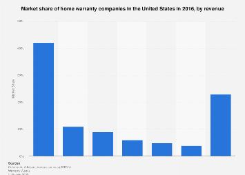 Home Warranty Companies >> U S Home Warranty Market By Revenue 2016 Statista