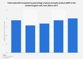 Residential investment as a percentage of gdp eur/cad forexpros cafe