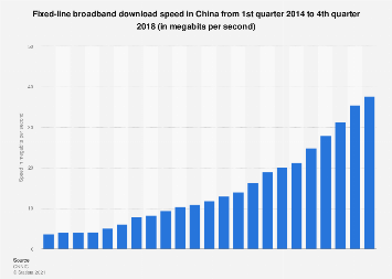 Fixed-line broadband internet download speed in China Q1 2014-Q4 2018