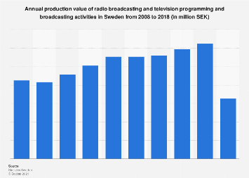 Production value of radio and television broadcasting in Sweden 2007-2016
