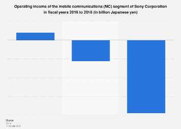 Sony's mobile communications operating income FY 2016-2018