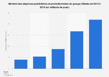 Dépenses publicitaires et promotionnelles d'Alibaba 2015-2019