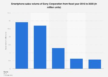 Sony's smartphone sales volume FY 2016-2019