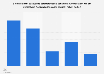 Meinung zum Besuch ehemaliger Konzentrationslager durch Schüler in Österreich 2018