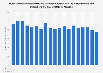 Tägliche Internetnutzungsdauer pro Person in Deutschland bis Juni 2018