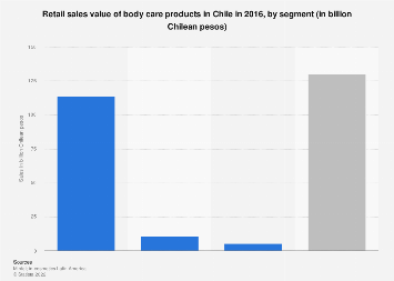 Chile: sales value of the body care market 2016, by segment
