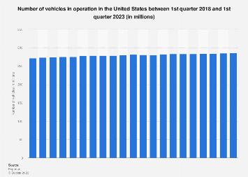 U.S.: vehicles in operation Q1 2017/Q1 2018