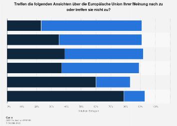 Zustimmung zu Ansichten über die Europäische Union 2018