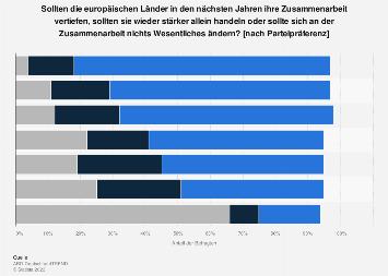Vertiefung der Zusammenarbeit in der Europäischen Union nach Parteipräferenz 2019