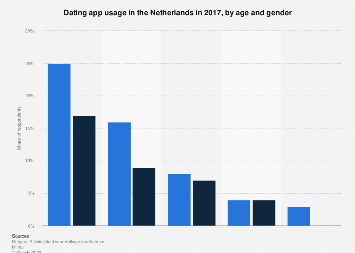 Dating app usage in the Netherlands 2017, by age and gender