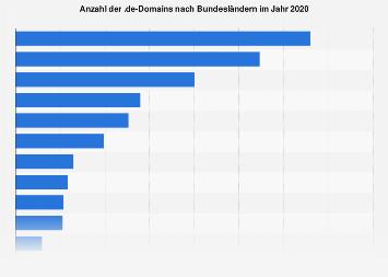 Anzahl der .de-Domains nach Bundesländern 2018