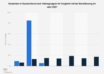 Umfrage in Deutschland zum Alter der Studenten 2018