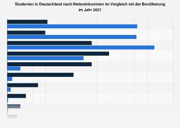 Umfrage in Deutschland zum Nettoeinkommen der Studenten 2018