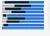 Umfrage zur Nutzungshäufigkeit ausgewählter Medien in Deutschland 2018