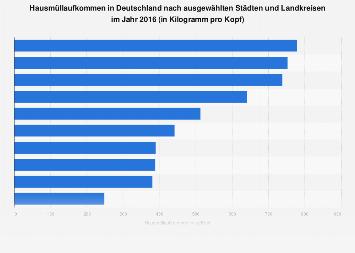 Abfallwirtschaft - Hausmüllaufkommen in Deutschland nach ausgewählten Städten 2016
