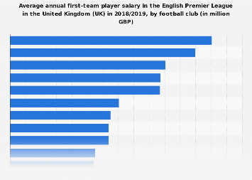 English Premier League: average first-team player pay per year in the UK in 2018/2019