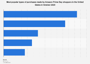 North American online shoppers who used Amazon Prime for holiday shopping 2018