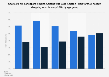 North American shoppers using Amazon Prime for holiday shopping 2018, by age group