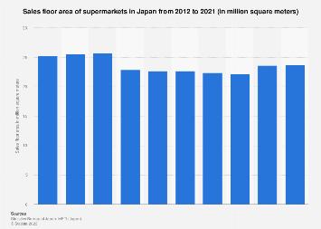 Supermarket sales floor space in Japan 2008-2016