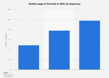 Reddit usage in Denmark 2017, by frequency