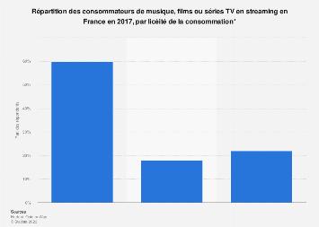 Consommateurs de musique, films ou séries TV en streaming en France 2017, par licéité