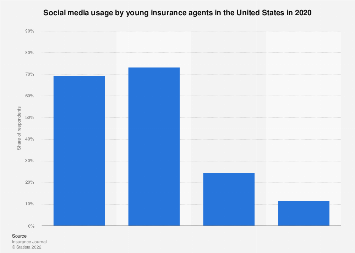 Social media usage by young insurance agents in the U.S. 2018