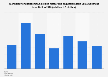Global technology and telecommunications M&A 2014-2020