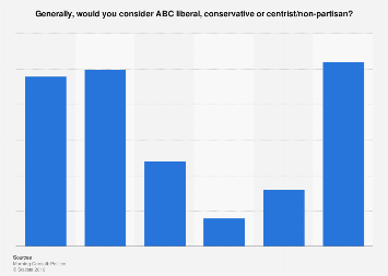 Public opinion on the political leaning of ABC in the U.S. 2018
