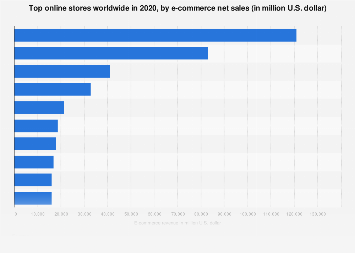 Global top 10 online stores 2018, by net sales