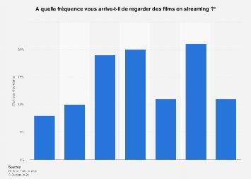 Fréquence de l'utilisation du streaming pour regarder des films en France 2017