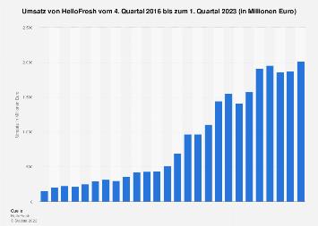Umsatz von HelloFresh weltweit bis zum 1. Quartal 2018