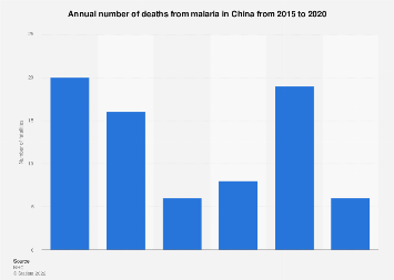 Annual fatalities from malaria in China 2015-2018