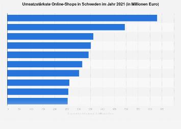 Top 10 Online-Shops nach E-Commerce-Umsatz in Schweden 2018