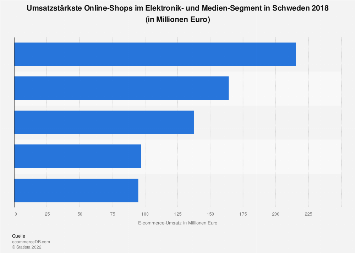Schweden: Top 5 Elektronik & Medien Online Shops nach eCommerce Umsatz 2017