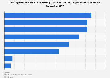 Leading customer data transparency practices worldwide in 2017