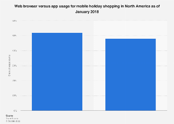 Web browser versus app usage for mobile holiday shopping in North America 2018