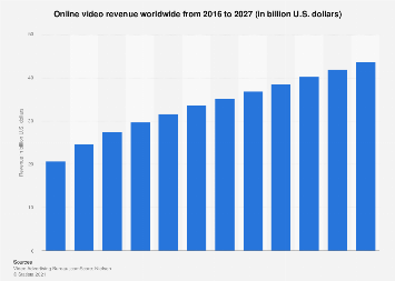 Global online video revenue 2016-2027