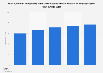 Total number of U.S. households with an Amazon Prime subscription 2016-2020