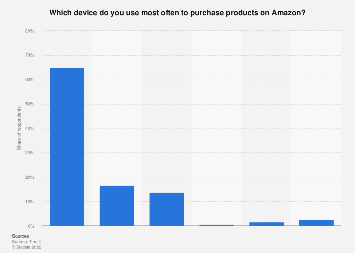 Types of devices used by U.S. online shoppers when shopping on Amazon 2018