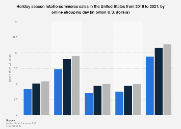 U.S. holiday season retail e-commerce sales 2017, by online shopping day