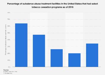 Substance abuse treatment centers offering tobacco cessation programs U.S. 2016