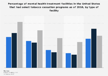 Mental health centers that offered tobacco cessation programs U.S. 2016, by type