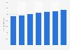 Average monthly salary of veterinarians in Norway 2015-2017