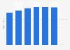 Umsatz der GDEKK bis 2017