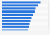 Mundial de Fútbol Playa de la FIFA: jugadores con más partidos disputados 2005-2017