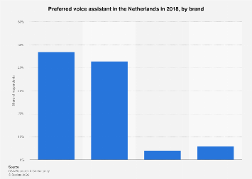 Preferred voice assistant in the Netherlands 2018, by brand