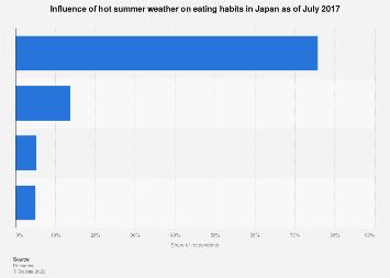 Summer season eating patterns in Japan 2017