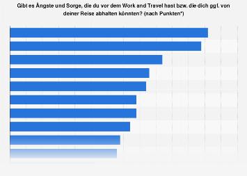 Sorgen und Ängste der Deutschen während eines Work and Travel Aufenthaltes 2017