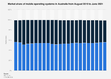 Monthly share of mobile operating systems Australia 2017-2018