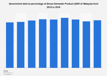 Government debt as percentage of GDP in Malaysia 2010-2017